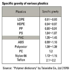 Density Of Plastic >> Https Polymeracademy Com Home 4 2017 09 13t10 37 19z Https